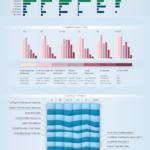 Average Costs of SEO