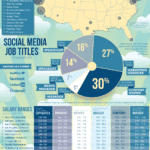 Salary Guide for Social Media Jobs