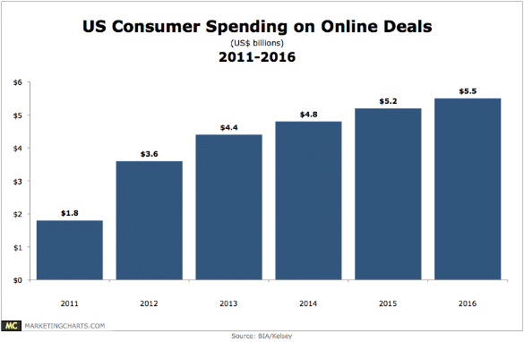 US-Consumer-Spending-Daily-Deals