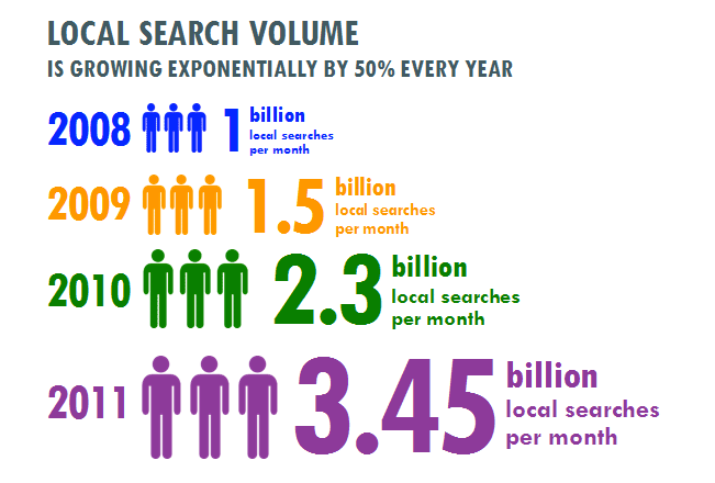 local search volume