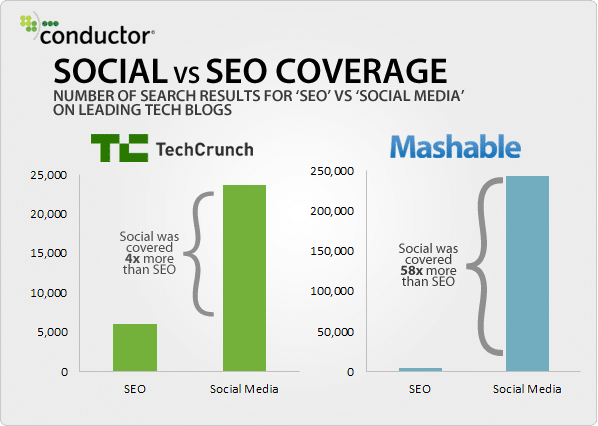 seo-vs-social-coverage-techcrunch-mashable