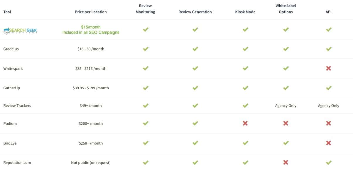 search geek solutions reviews generation & monitoring price comparison